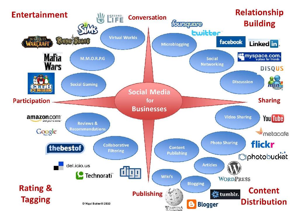 social-media-chart[1]