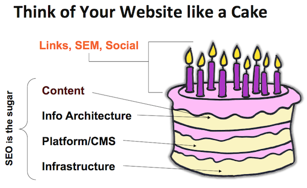 think-of-your-site-like-a-cake[1]